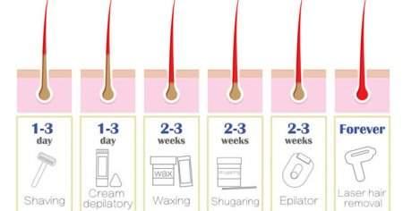 Erkeklerde Özel Bölge Kılları İçin Epilasyonla Ağda, Tüy Dökücü Tıraş Makinesi Kullanımı